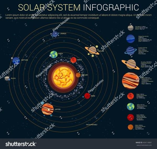 Inner Outer Solar System Sun Planets Stock Vector ...