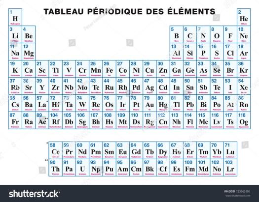 quiz on 1 20 aviongoldcorp purpose of periodic table images - Periodic Table Quiz 1 20