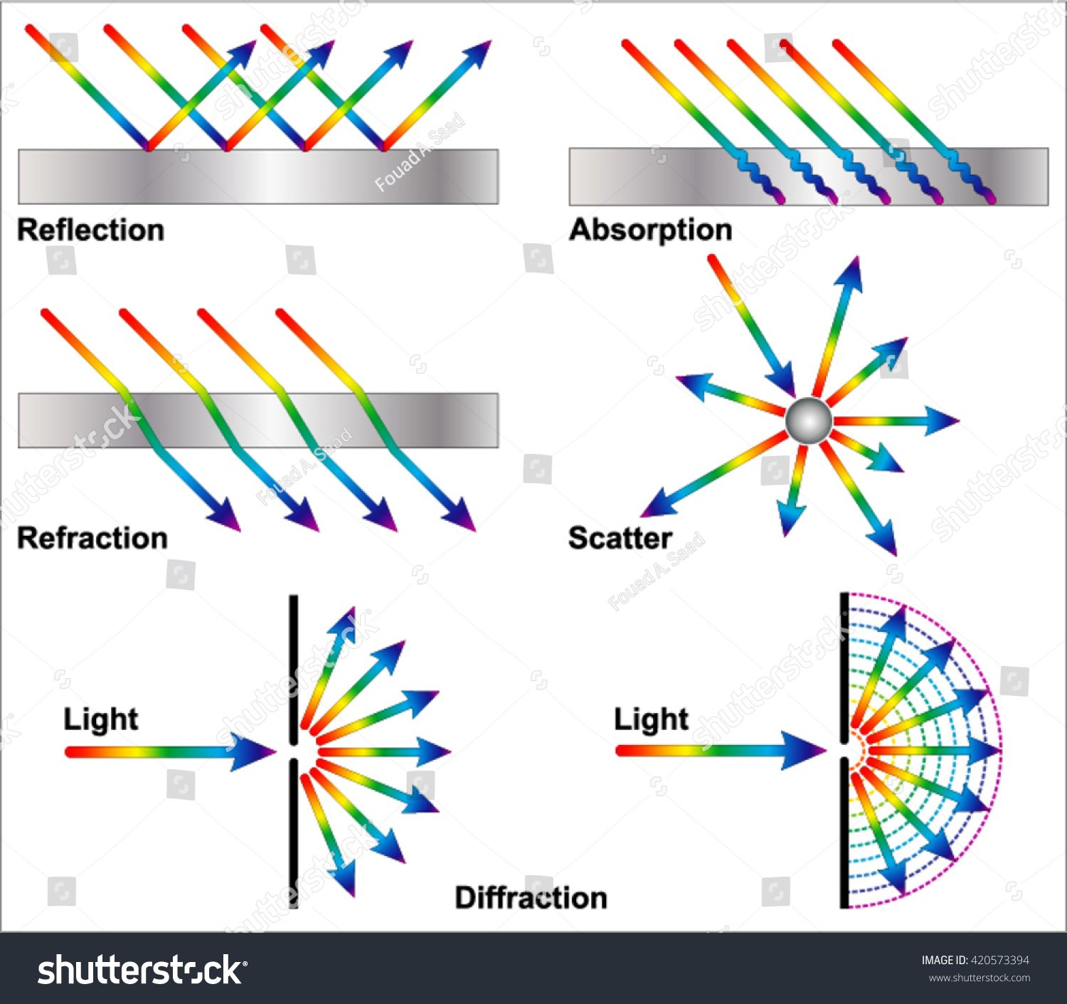 Reflection Refraction Diffraction Stock Vector