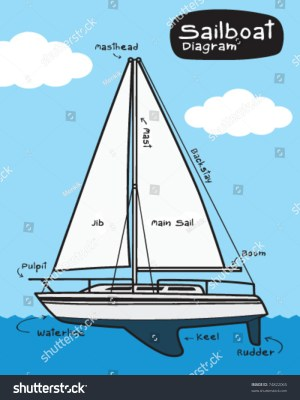 Sailboat Diagram Stock Vector 74822065  Shutterstock