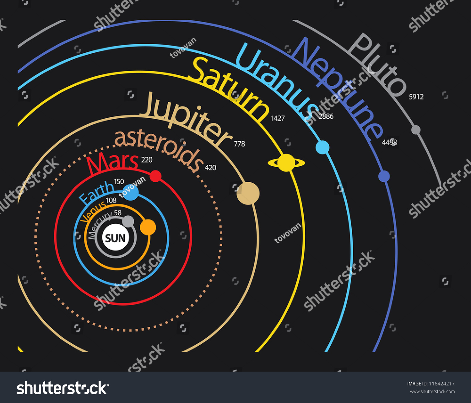 Solar System Planet Scheme Distances Orbits Stock Vector