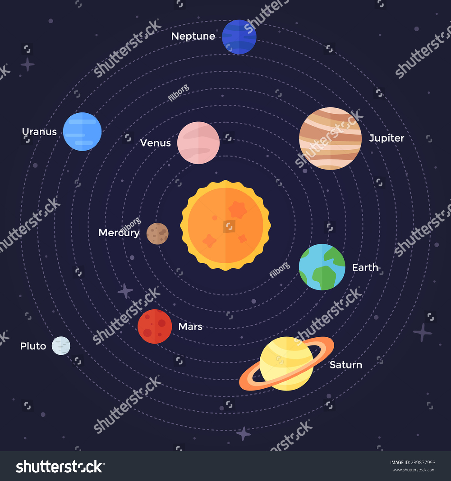Solar System Planets Mercury Venus Earth Stock Vector