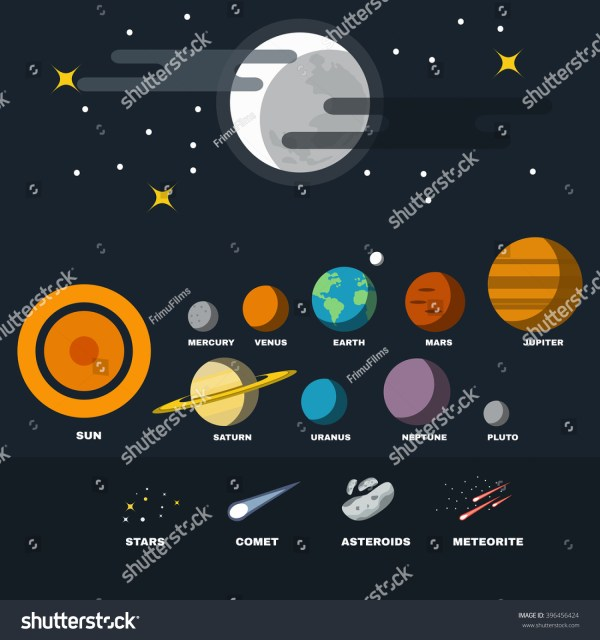 Solar System Planets Stars Asteroids Meteorites Stock ...