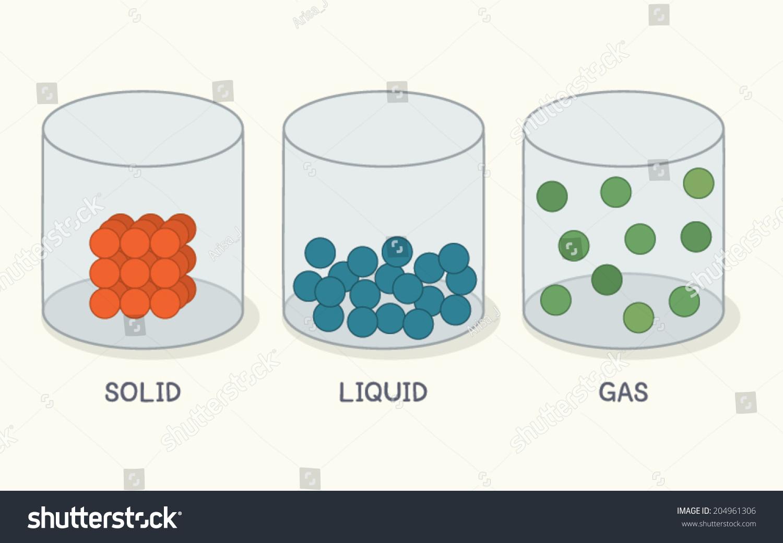 State Matter Solid Liquid Gas Vector Stock Vector