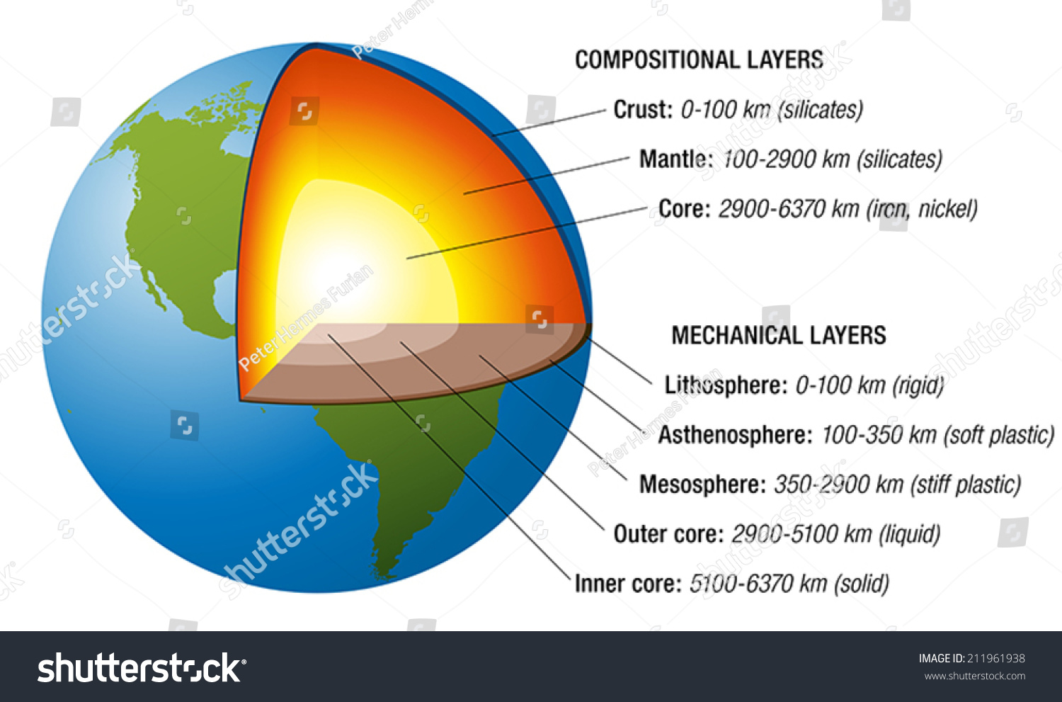Structure Earth Cross Section Accurate Layers Stock Vector