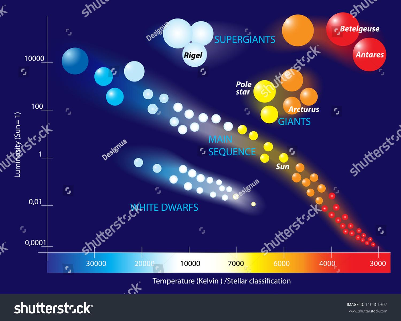 Hertzsprung Russell Diagram Scatter Graph Stars Stock