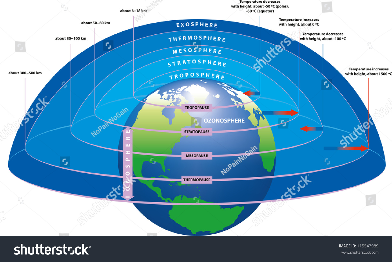 Main Layers Earths Atmosphere Stock Vector