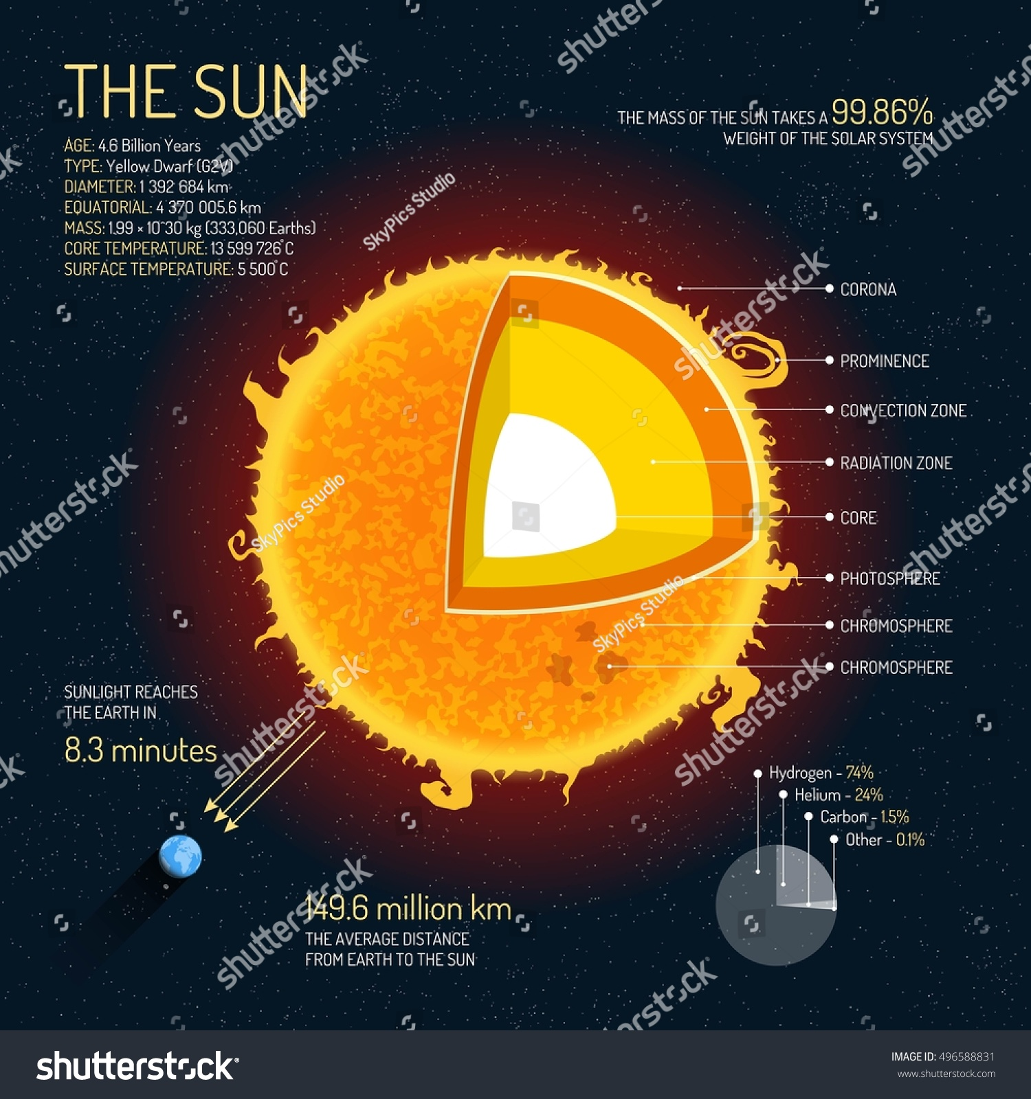 Sun Detailed Structure Layers Vector Illustration Stock