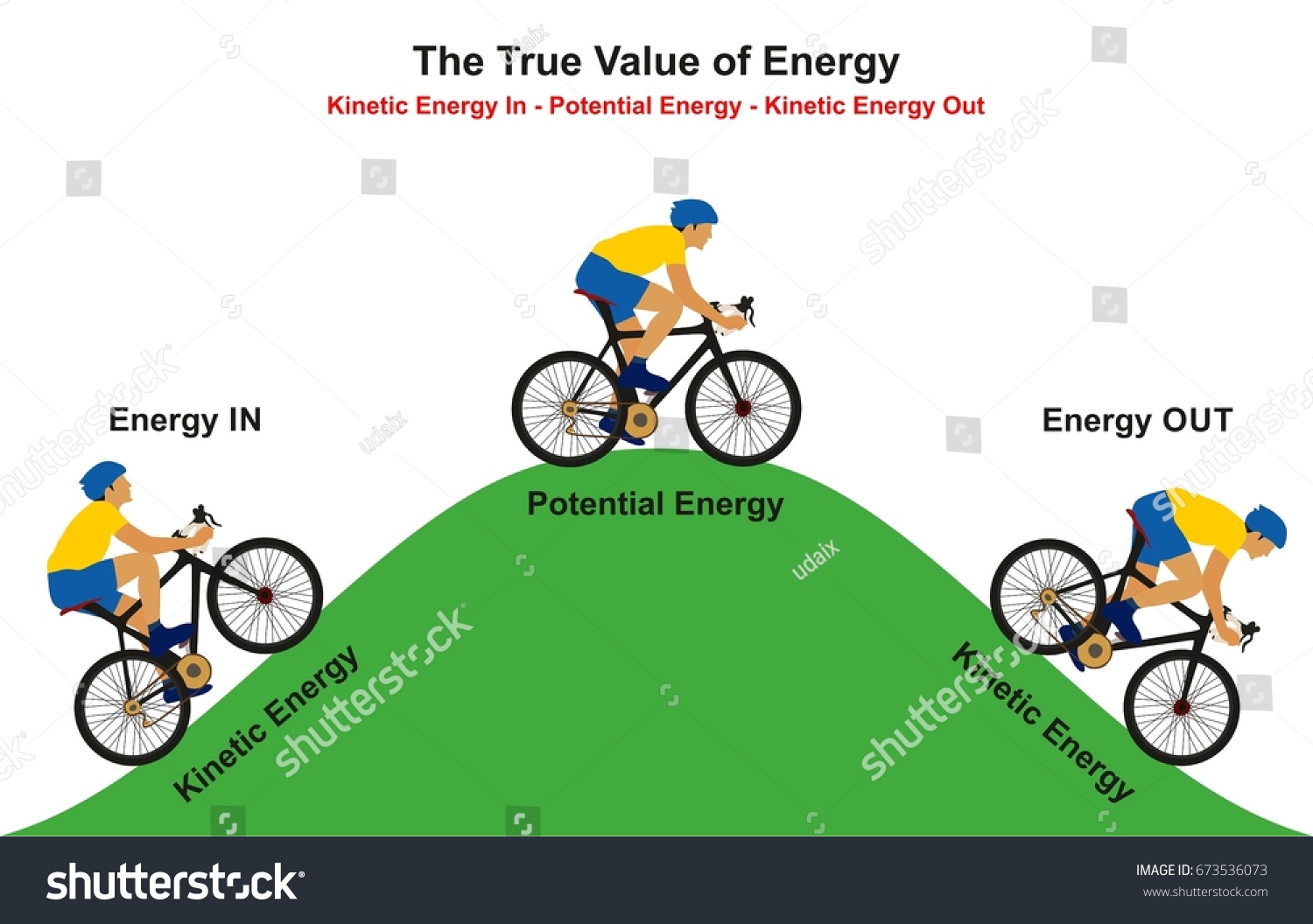 True Value Energy Infographic Diagram Example Stock Vector