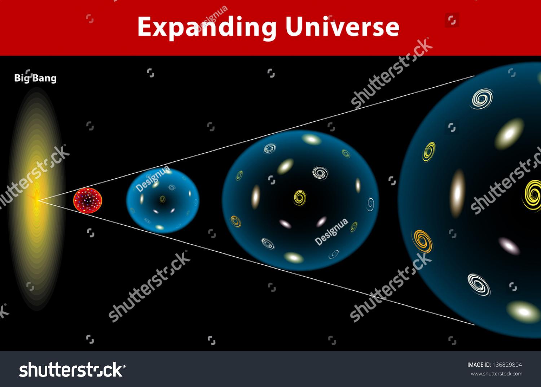 Universe Ever Since Big Bang Has Stock Vector
