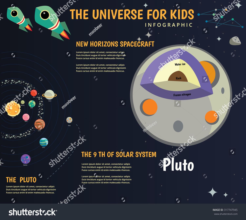 Universe Kids Solar System Planets Comparison Stock Vector