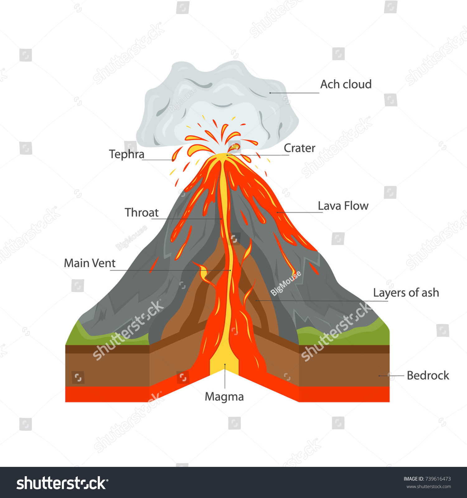 Volcano Mountain Cross Section View Hot Stock Vector