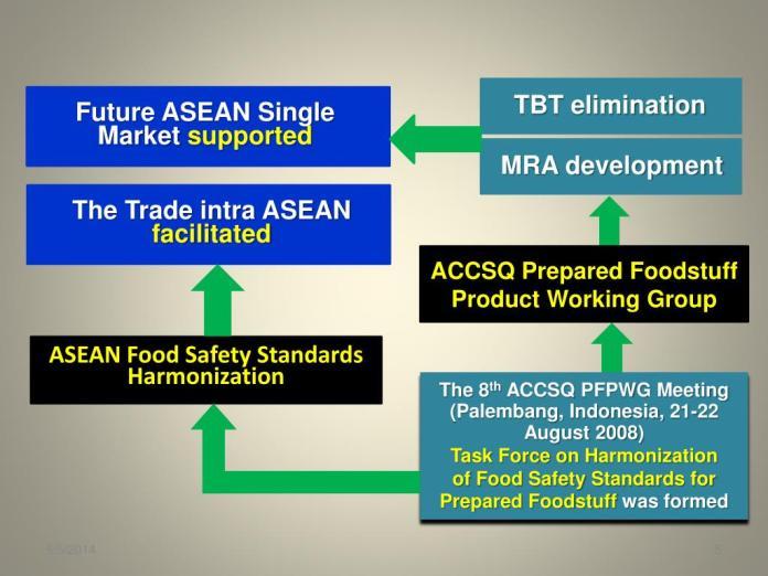 Ppt Analisis Swot Dalam Rangka Asean Pf Product Mra Dan Asean Food Safety Standards Harmonization 1 St 2 Nd Com Powerpoint Presentation Id 1089787