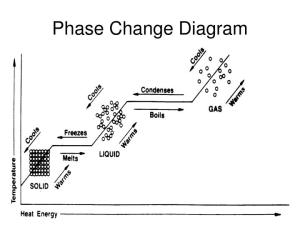 PPT  States of Matter Phase Change PowerPoint