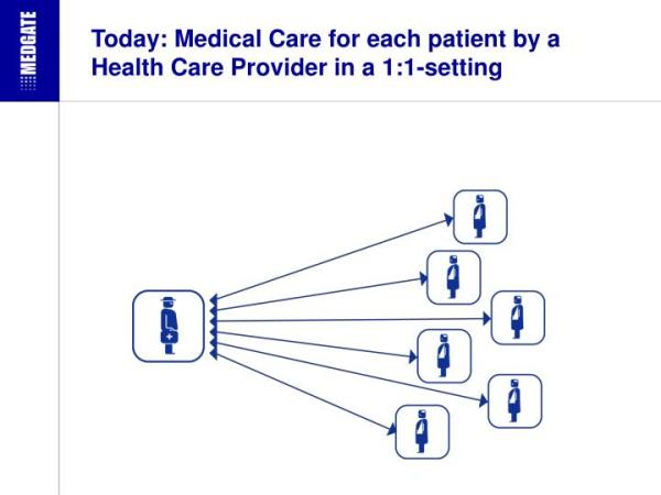 PPT - Telemedical Disease Management in Europe: What are ...