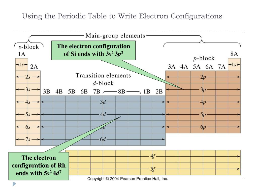 Electron Configuration Periodic Table Blocks