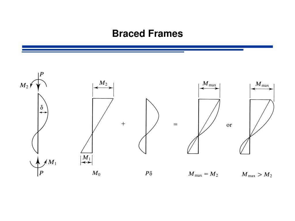 C2 Mo Diagram