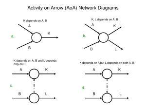 PPT  Activity on Arrow (AoA) Network Diagrams PowerPoint
