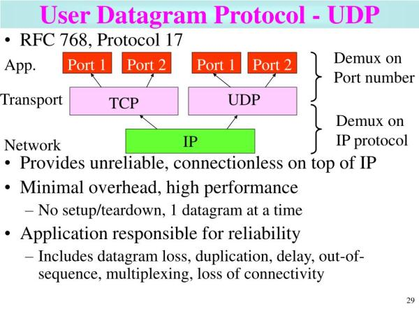 PPT - How the TCP/IP Protocol Works PowerPoint ...