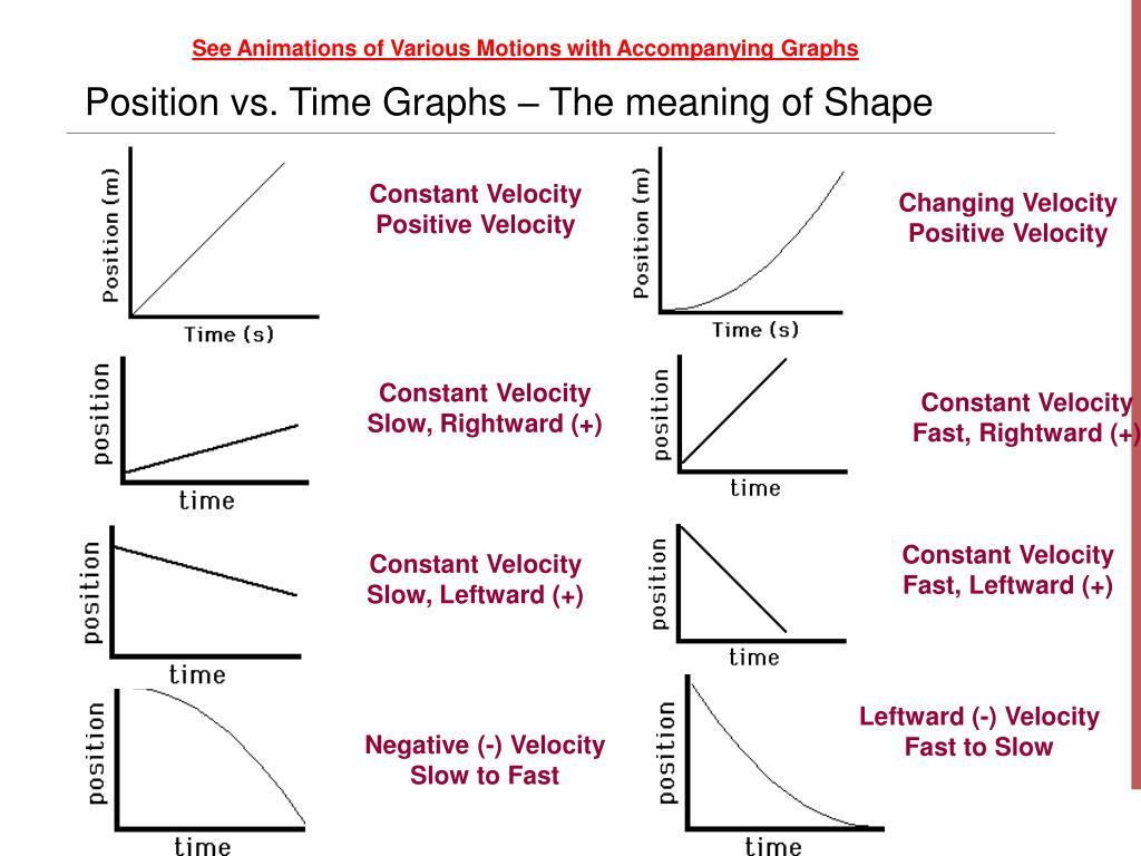 Position Vs Time Graph Worksheet