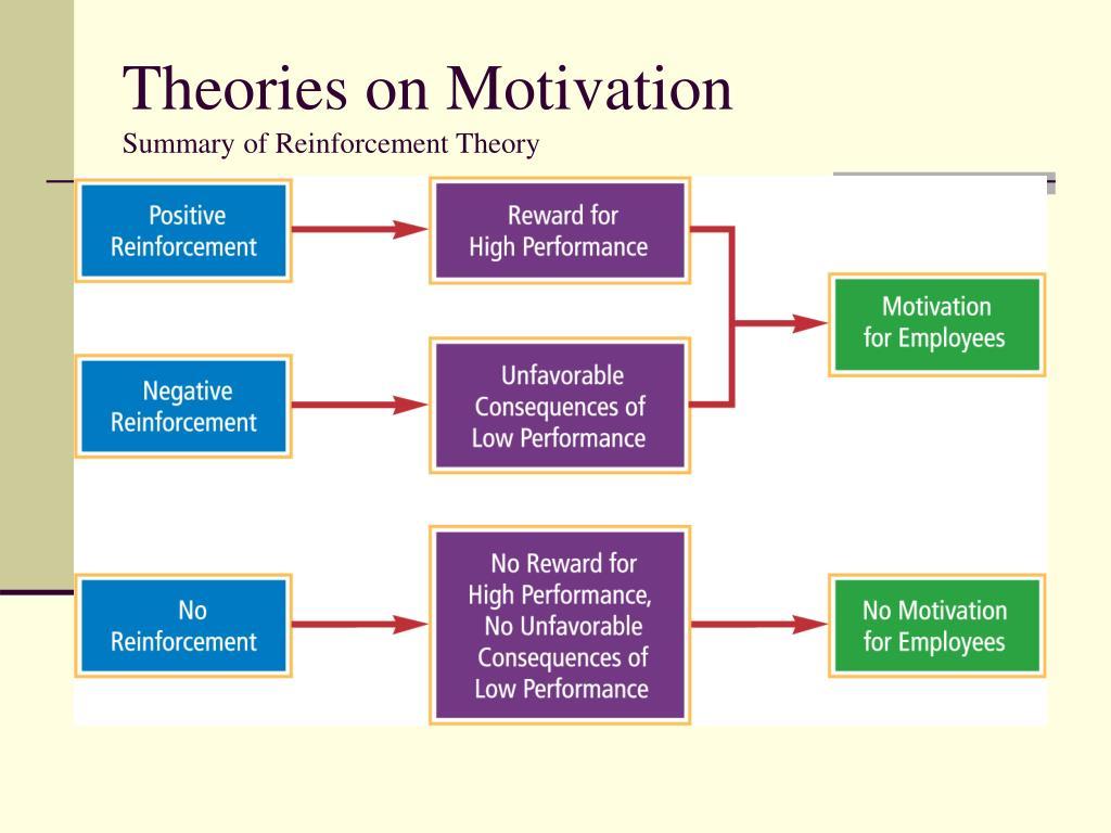 Negative Reinforcement Worksheet