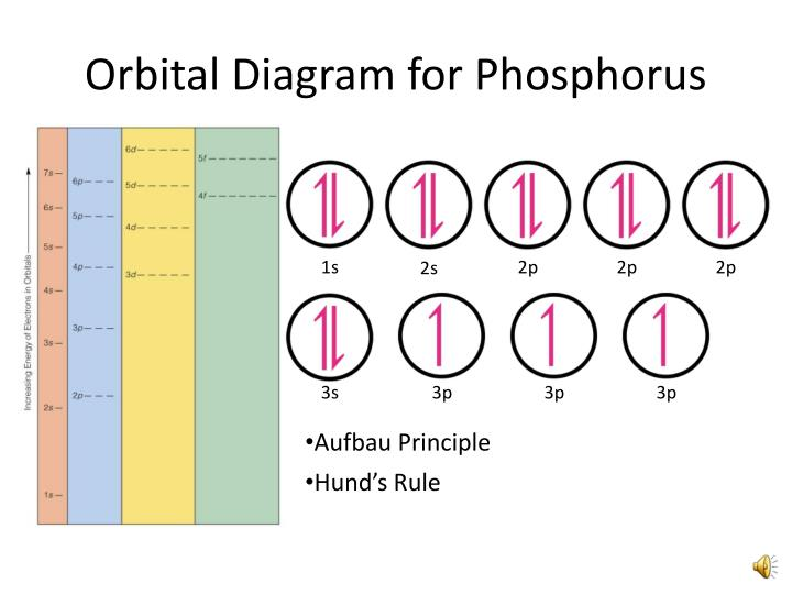 Orbital Filling Electron Configurations PowerPoint