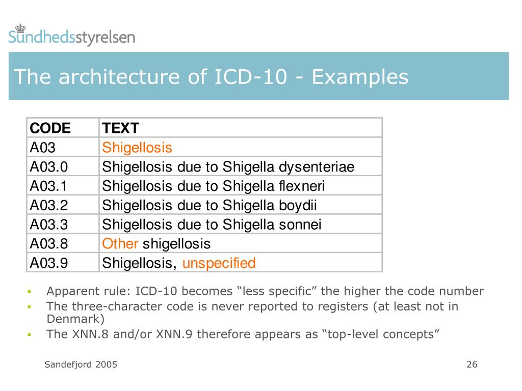 Icd 10 Code For Thyromegaly Unspecified