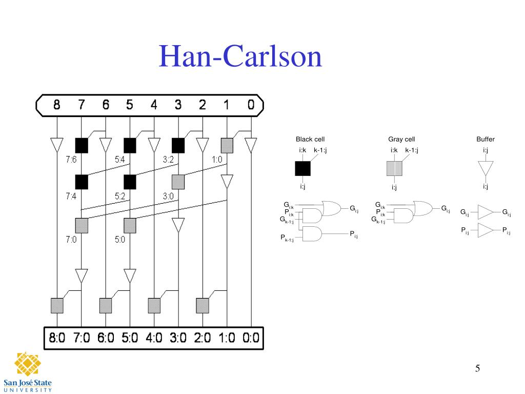 2 Bit Adder Logic Diagram