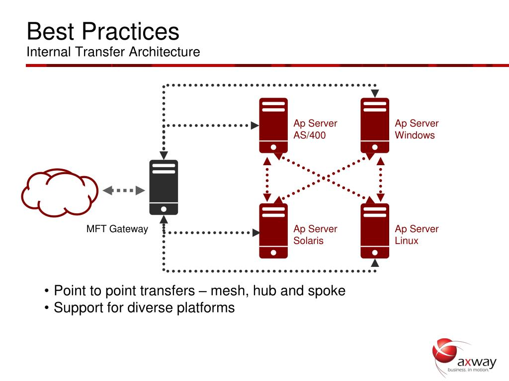 Ppt Managed File Transfer Insights And Best Practices