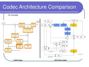 PPT  Comparison and Performance Analysis of H264, AVSChina, VC1 and Dirac PowerPoint