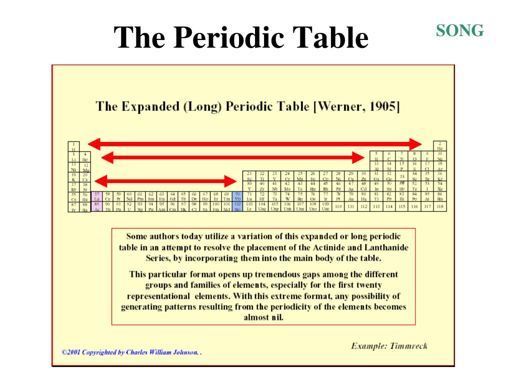 Periodic Table Of Elements Families Powerpoint