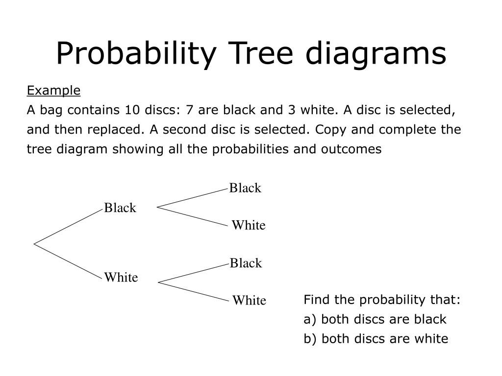 Tree Diagram Probability Dice