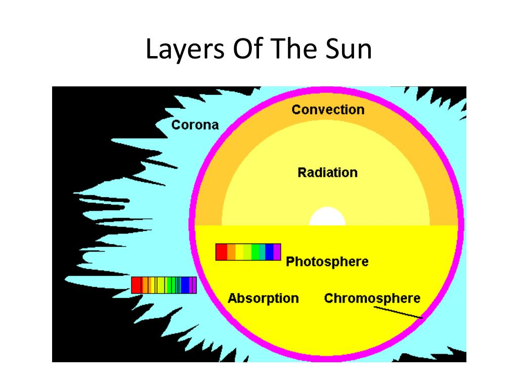 Layers Of The Sun D Pictures To Pin