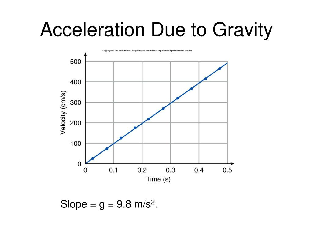 Download Distance Time Graph