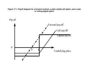 PPT  Figure 171 Payoff diagram for a forward contract