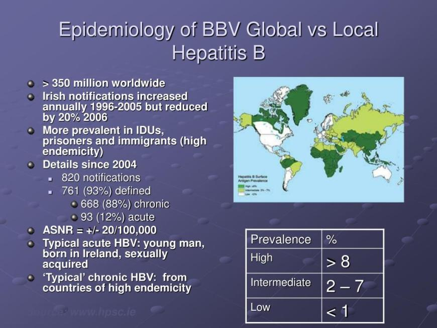 Epidemiology Of Hepatitis B