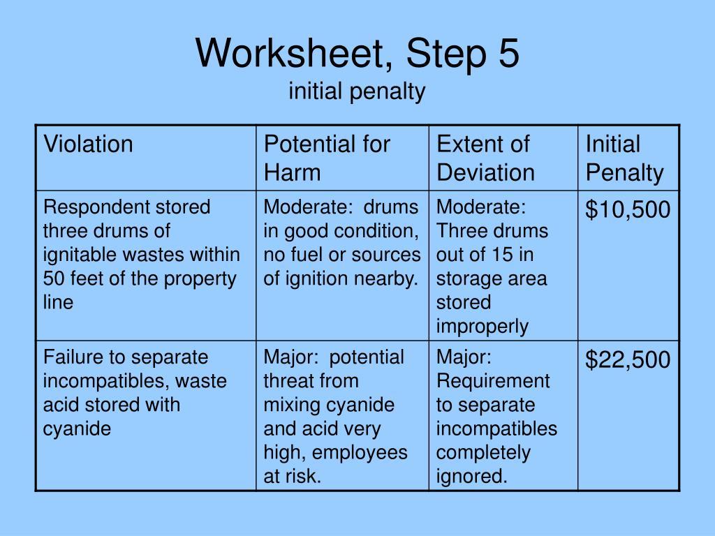 Five Steps Forgiveness Worksheet
