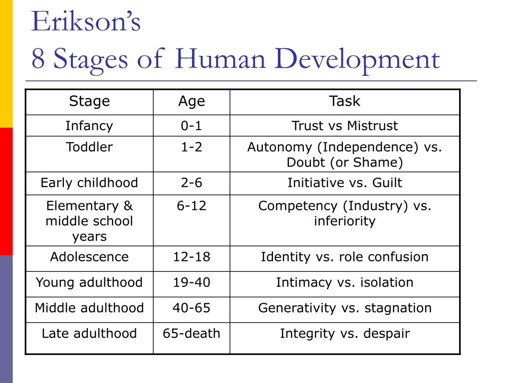 Erik Erikson Theory Erik Erikson S Theory Of