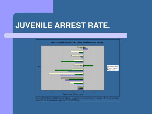 PPT - CALIFORNIA'S JUVENILE JUSTICE CRIME PREVENTION ACT ...