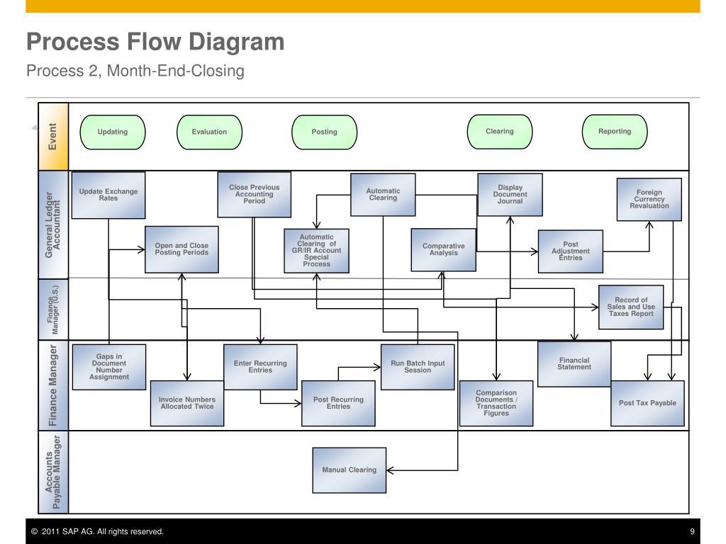 72, 5.4, process flow diagram complete, 2.2.5. Aiag Process Flow Diagram Shefalitayal