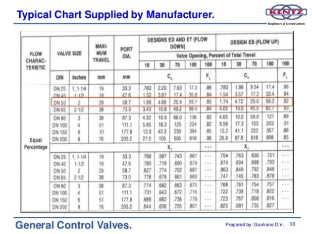 ball valve cv table
