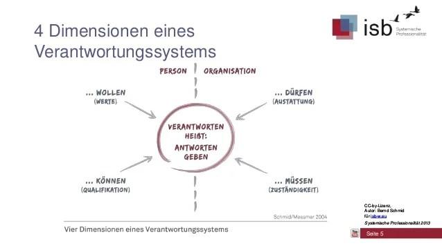 Systemische Professionalitt Verantwortung Und Macht