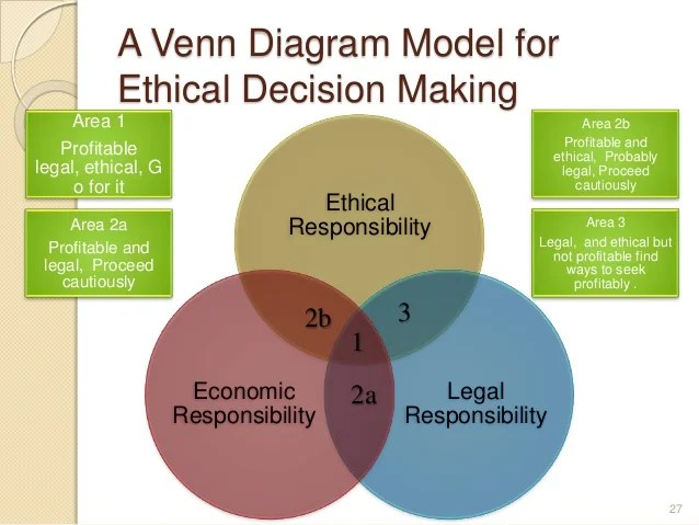 04 ethical decision making