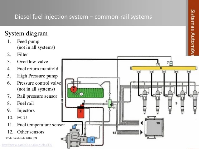 Automotive Systems course (Module 04)  Fuel Systems in Compression I…