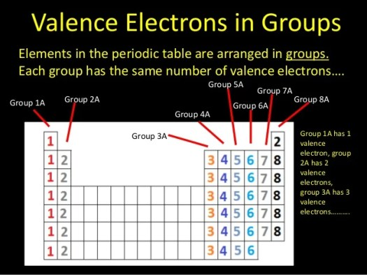 Name Of Group 3a On Periodic Table Periodic Diagrams Science