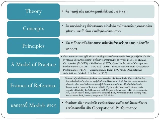 Occupational Therapy Moho