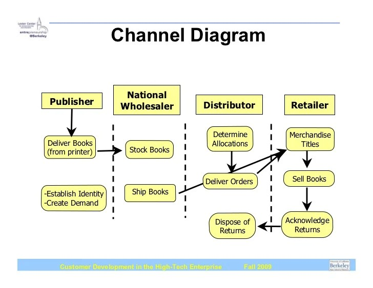 Channel Diagram Book Publishing Company