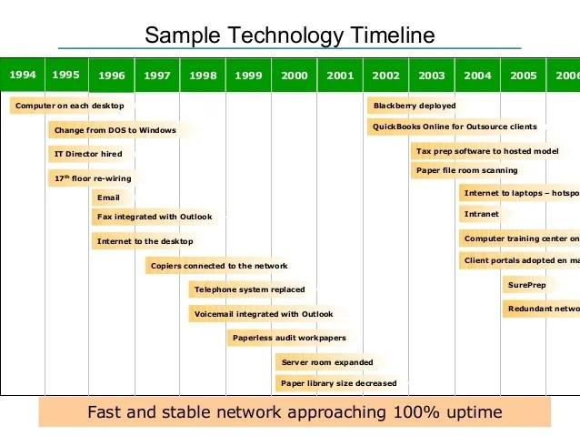 Sample Technology Timeline