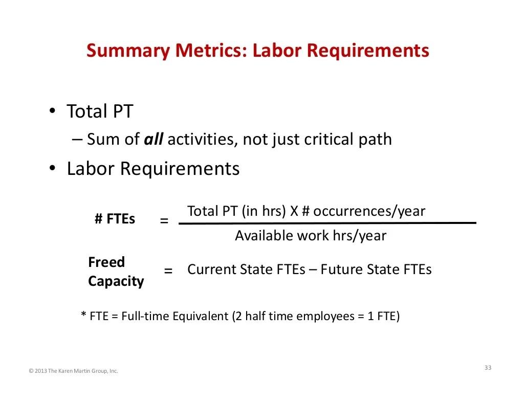 Summary Metrics Labor Requirements Total Pt Sum Of All Activitie