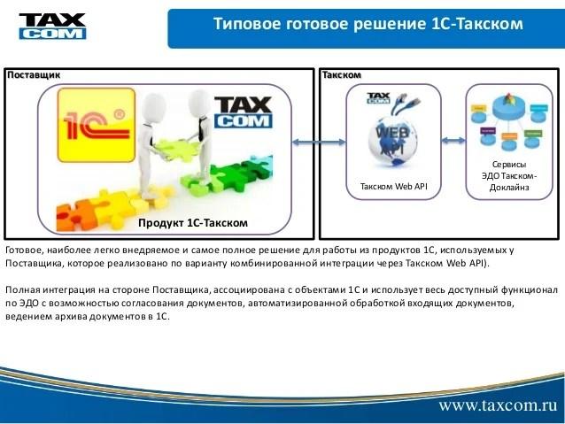 Сервисы ЭДО Такском-Доклайнз и варианты интеграции с ними